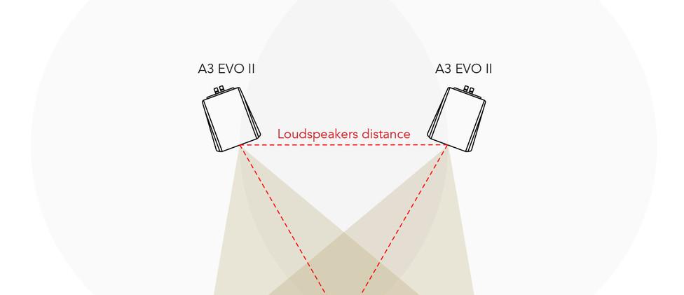 Gold Note A3 EVO II - схема расположения в комнате