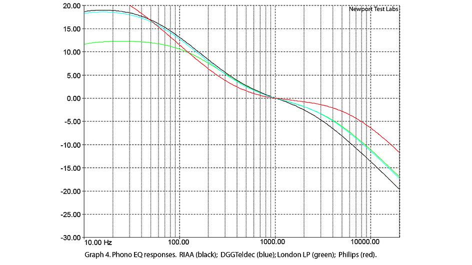 кривые эквализации фонокорректора при разных записях виниловой пластинки