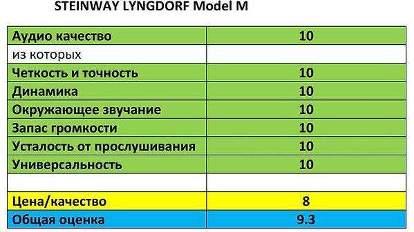домашний кинотеатр Steinway Lyngdorf Model M балы