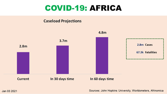 5m caseload in Africa by Spring