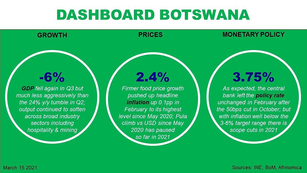 Dashboard Botswana.jpg