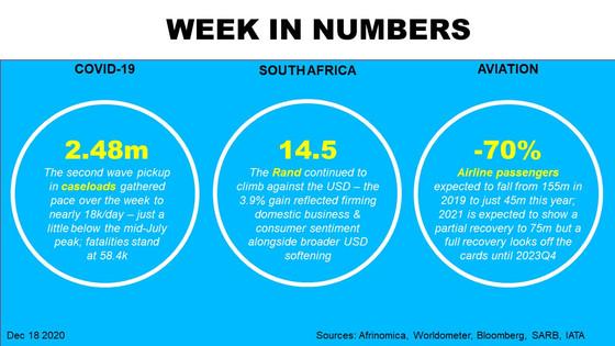 Week in Numbers