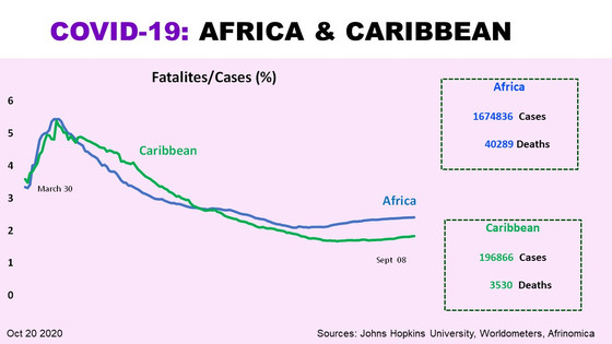 Are Africa & Caribbean providing global lessons?