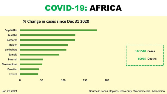 Covid19 cases still climbing fast across Africa