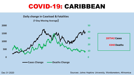 Caribbean: Has the second wave peaked?