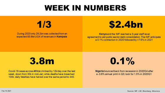 Week in Numbers