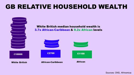 Wealth Gaps & Multiples