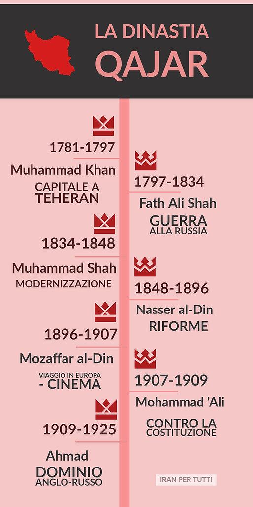La dinastia Qajar.jpg