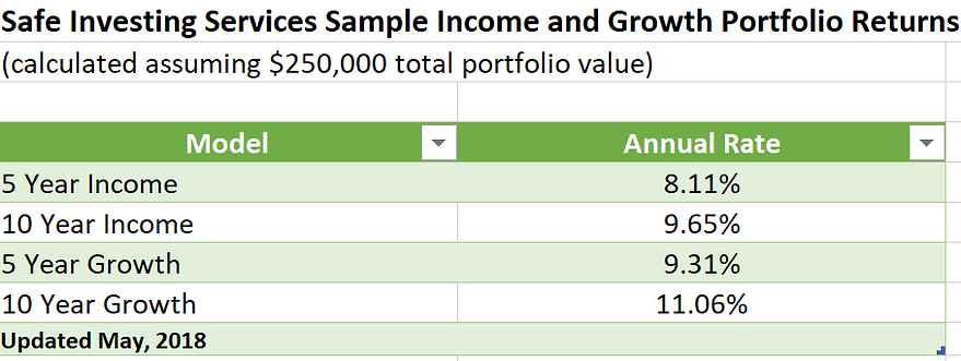 Current Income and Growth Portfolio
