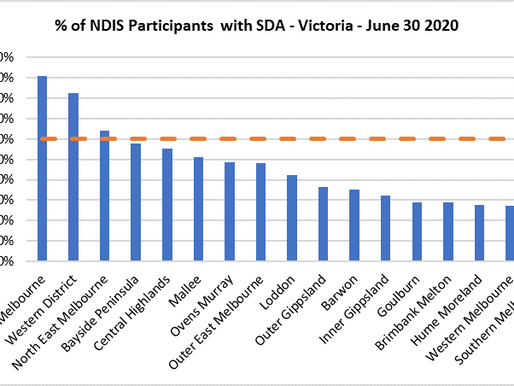 Demand for Specialist Disability Accommodation (SDA)