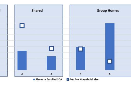 Household sizes: Specialist Disability Accommodation (SDA) vs Australian community