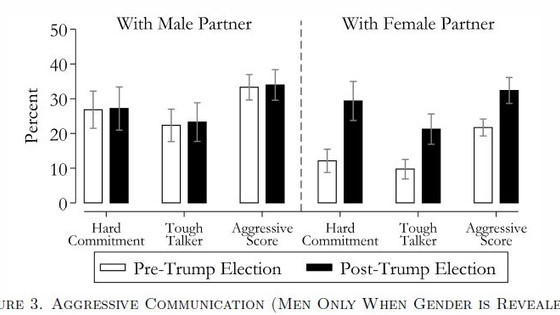 Has Negotiation Become More Sexist Since the Election?