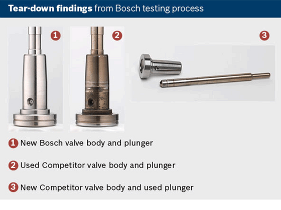 Bosch: Choose the Right Injector,  Why Injectors Fail
