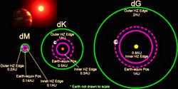 habitable-region-around-a-dwarf-star_edited