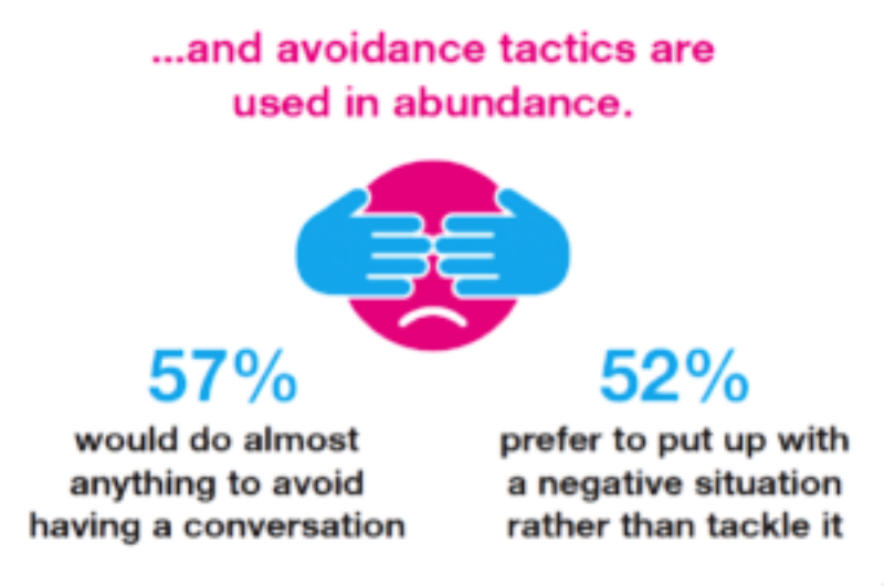CMI difficult conversation stats - CM Learning