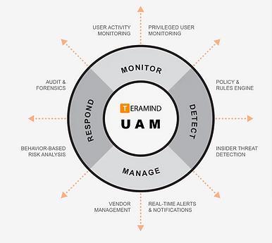 Teramind UAM diagram.png