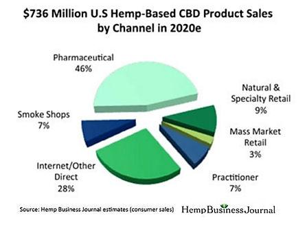 Hemp cbd as an investment option