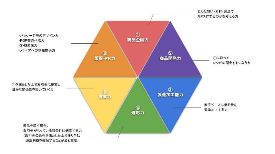 山添利也流売れる商品スイーツの法則.jpg