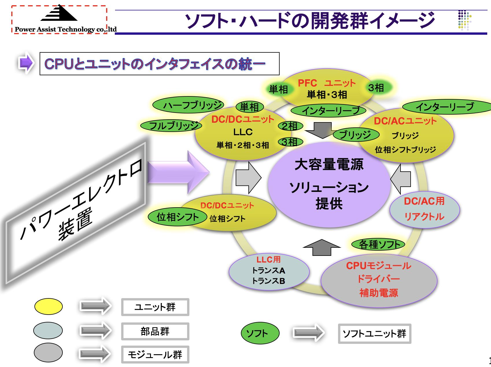 ソフト・ハードの開発イメージ