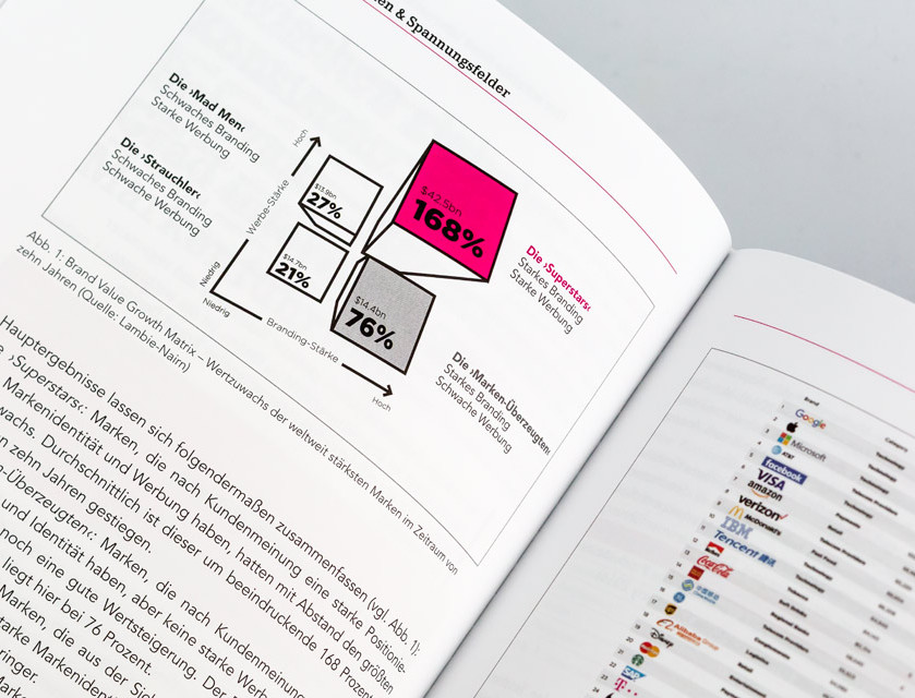 brand-design-strategien-digital-gallery-