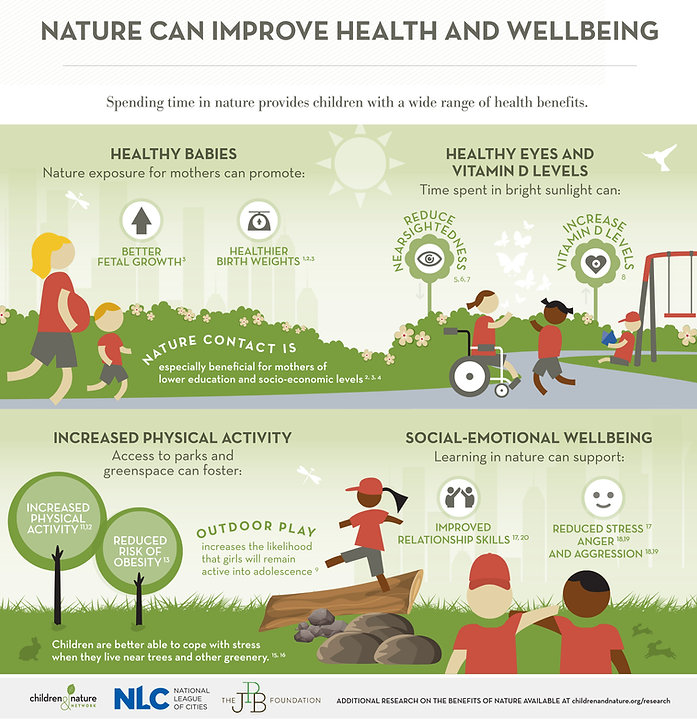 Nature can improve health and wellbeing infographic
