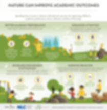 Nature can improve academic outcomes infographic