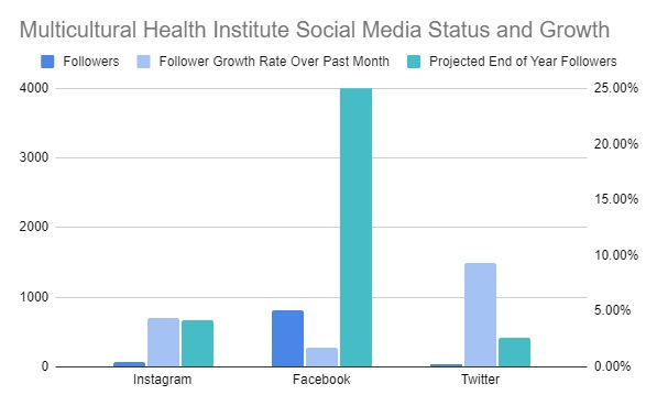 social med follows.jpg