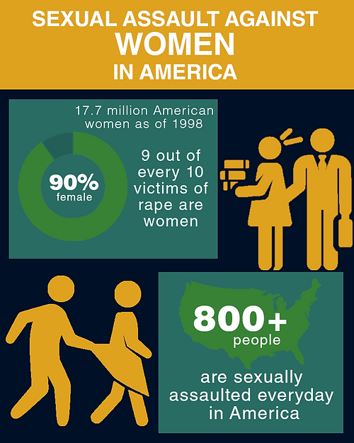 Sexual Assault Against Women in America