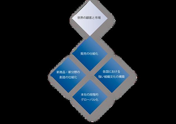 海外事業展開のフレームワーク