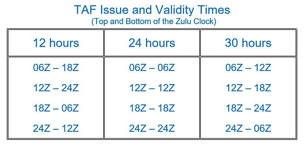 TAF Issue and Validity Times.JPG