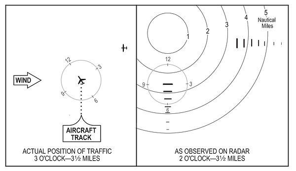 Traffic Posititon Communication.JPG