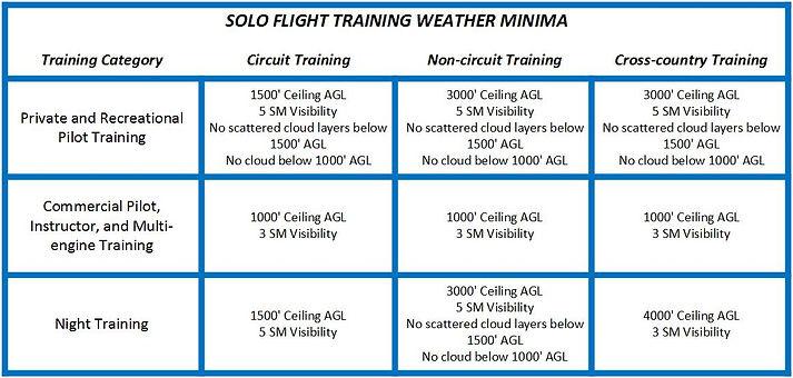 Solo Flight Weather Minima.jpg