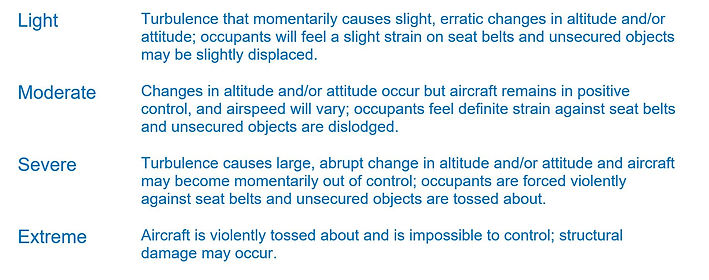 Indications of various Turbulence Levels