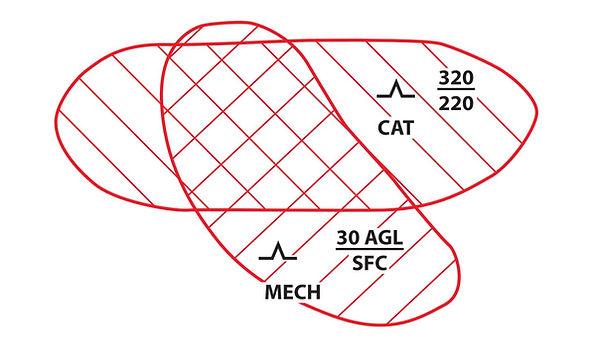 Overlaying Areas of Turbulence Indicatio