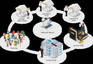 Inter-Bank Blockchain Network