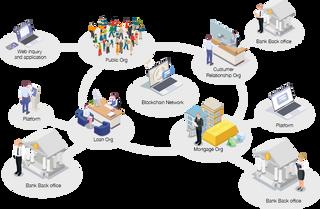 Intra-Bank Blockchain Network