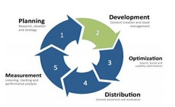 BLOG: Content Marketing Strategy