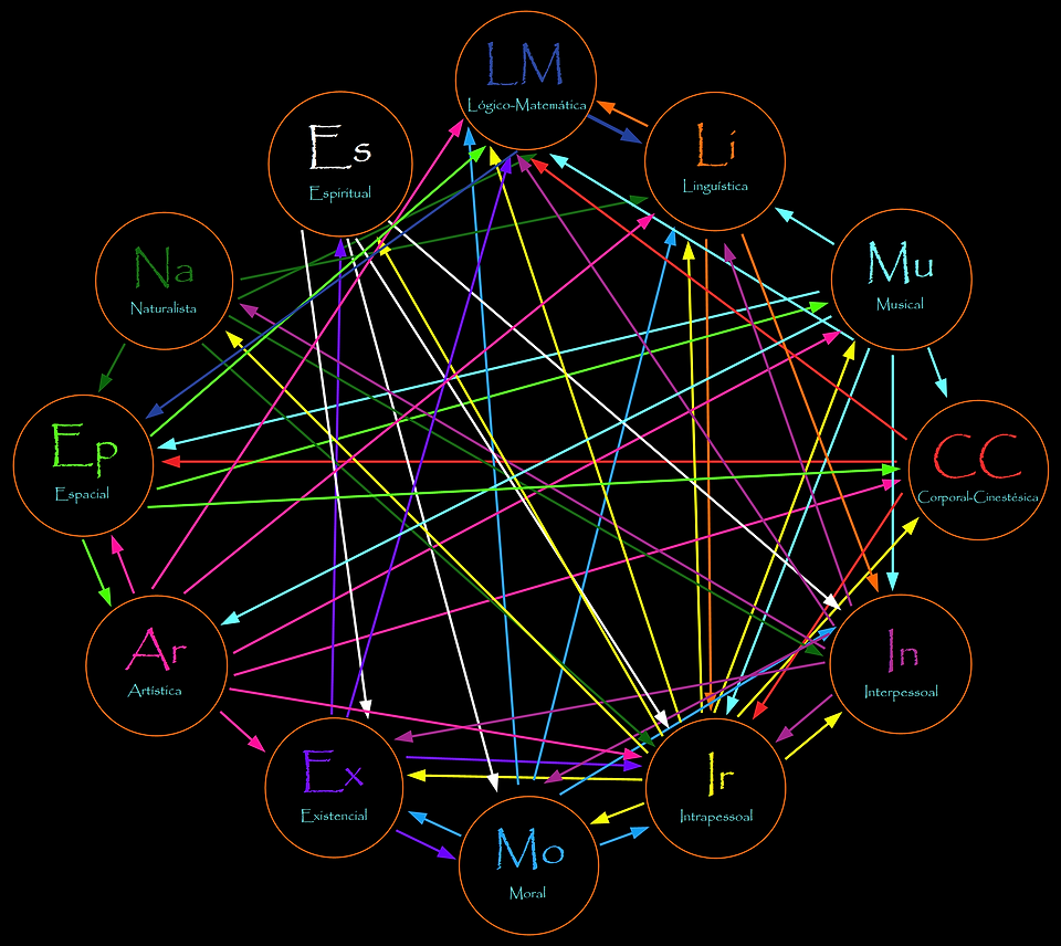 Conectividade_das_Inteligências.png