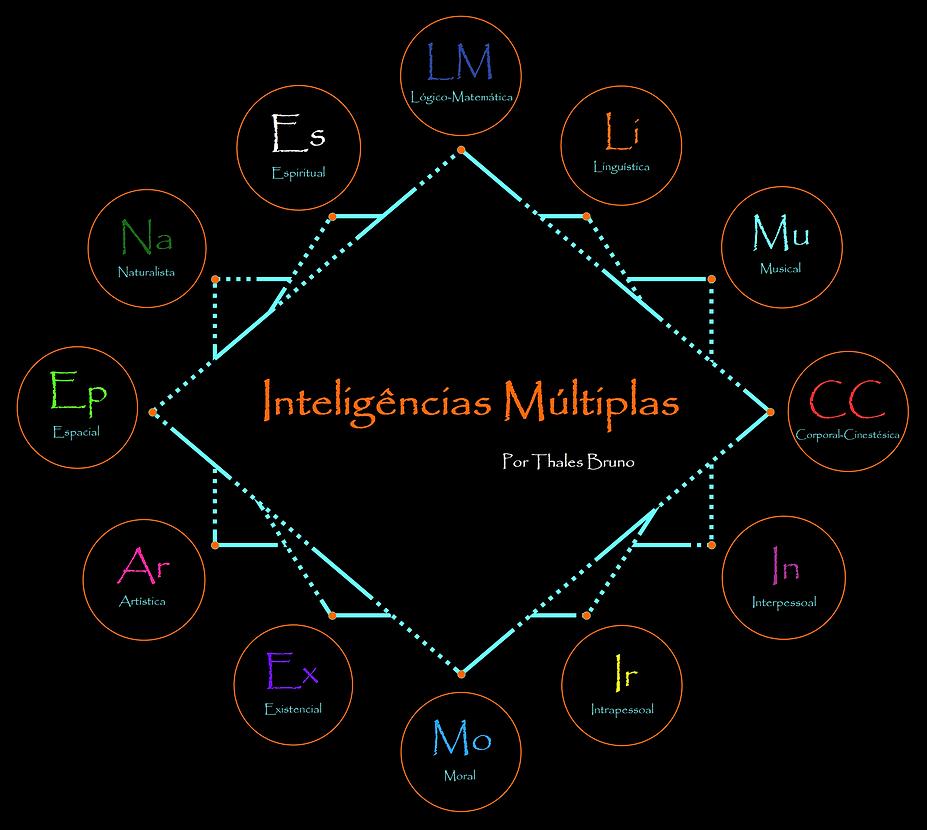 Insígnias_de_MultiInteligência.png