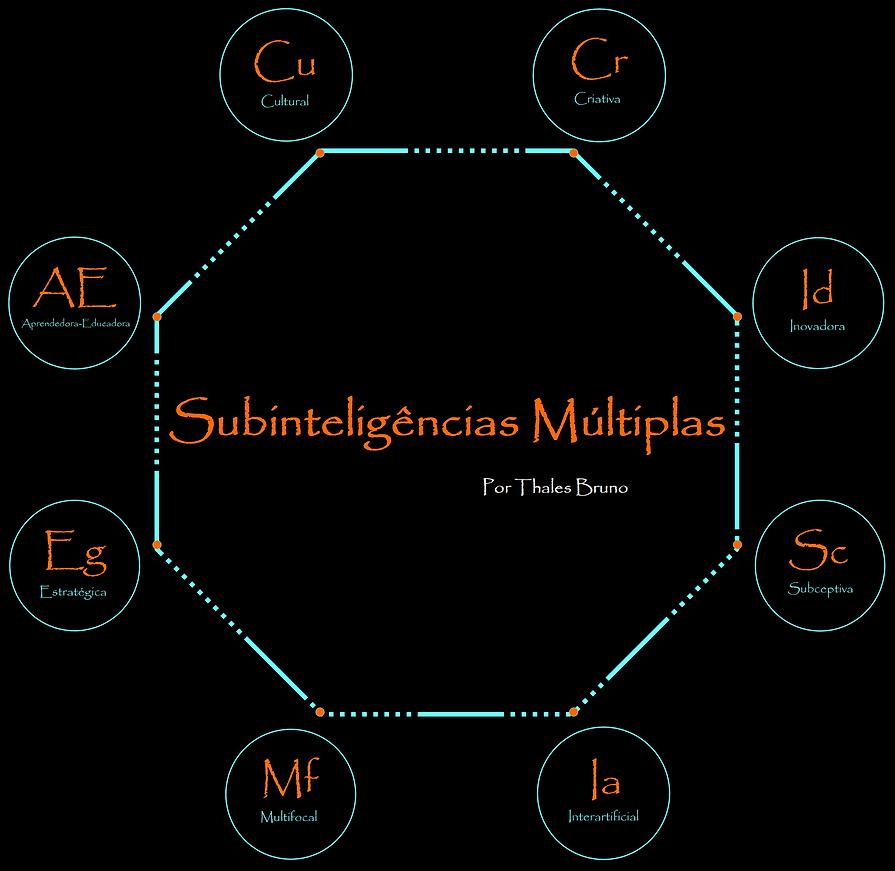 Subinsígnias_de_MultiInteligência.png
