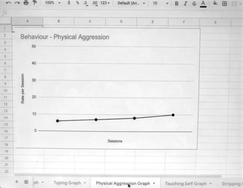 Black and white google sheet graph charting physical aggression with a slight upwards trend