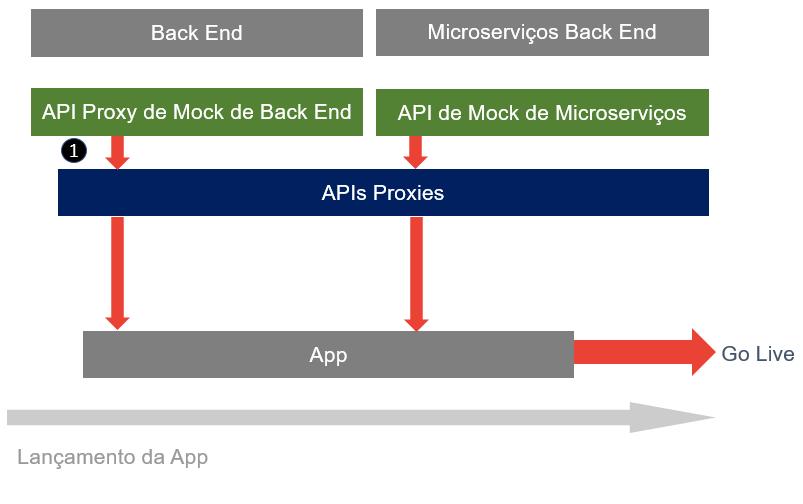 Estratégia de Mocks dentro de API First