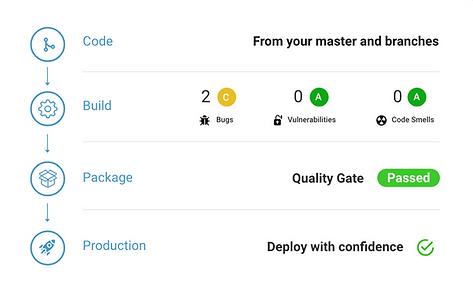 confiabilidade do código