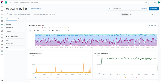 elastic APM Application Performance Monitoring