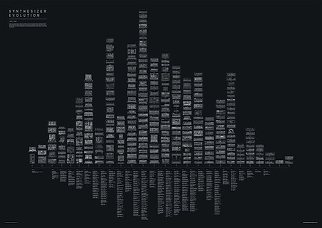 Synth Evolution poster, black