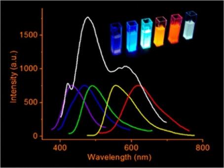 Phospors and LEDs