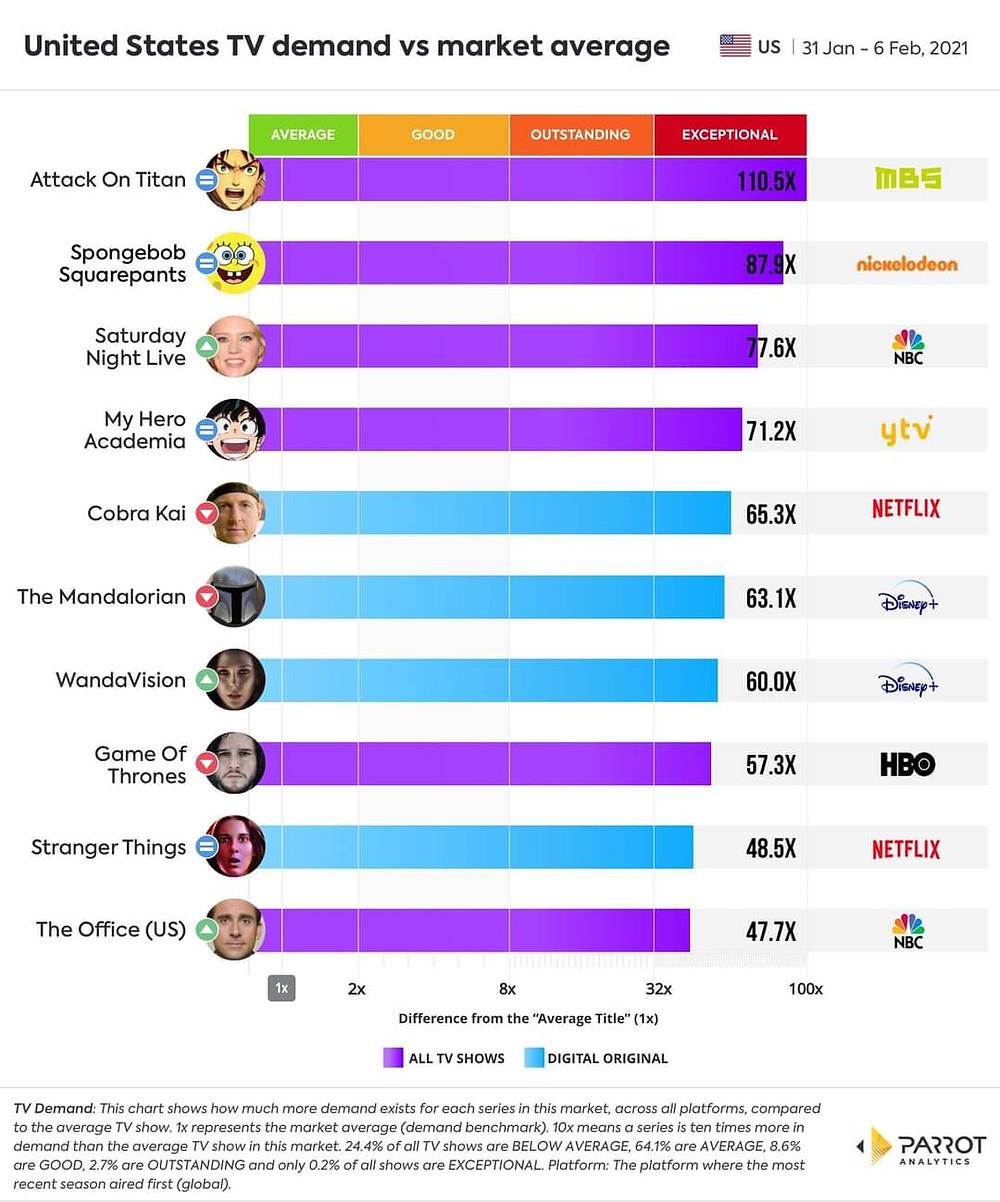 'Attack On Titan' se torna o programa mais popular dos Estados Unidos