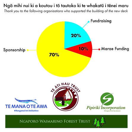 Marae Funding Corflute FINAL.jpg