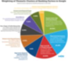 rank-factors-pie-2013-lrg.png