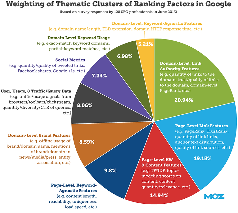 rank-factors-pie-2013-lrg.png